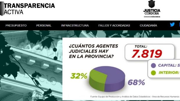 Córdoba: Justicia creó observatorio de causas anticorrupción