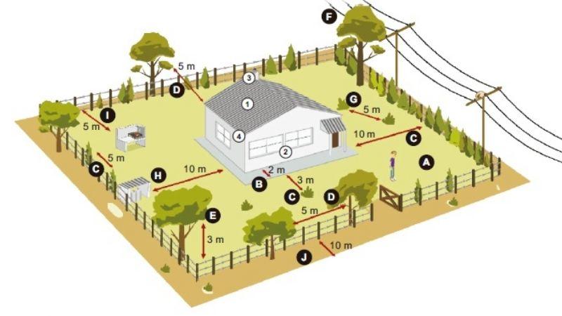 Cómo preparar la casa para reducir el riesgo de incendio